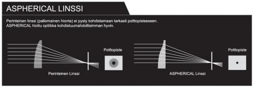 Optiikkaasph.jpg